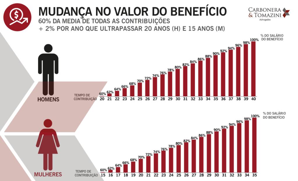 Mudança-no-valor-do-benefício-OUTUBRO-19