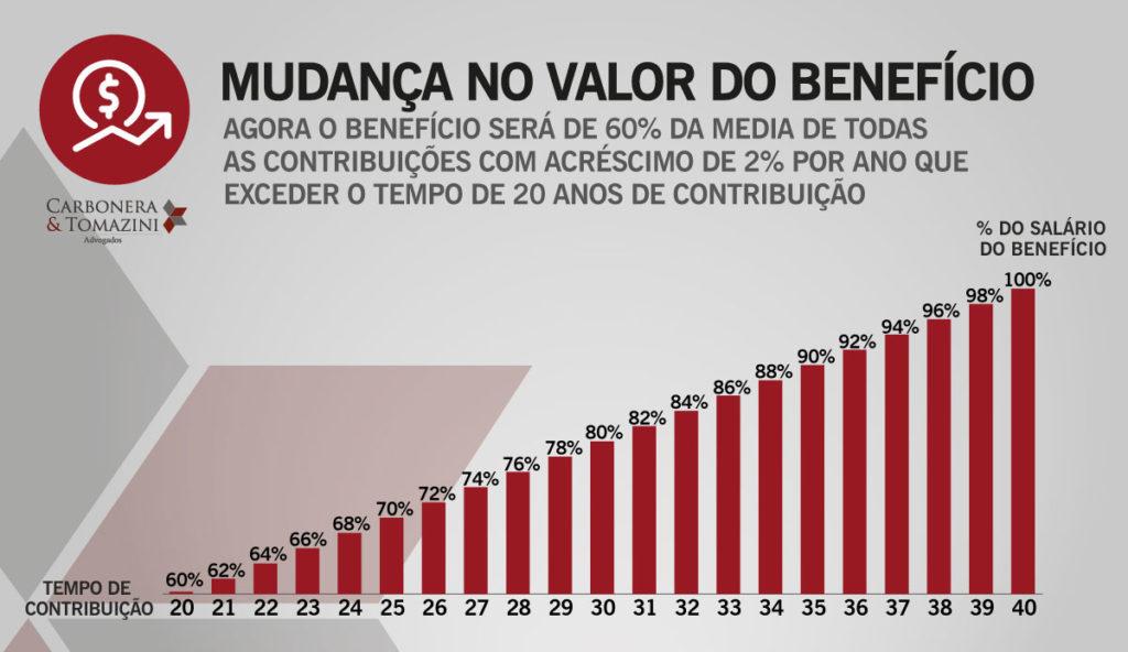 Gráfico mostra a mudança no valor do benefício